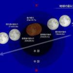 皆既月食が赤い理由とは|2021年はいつもより満月が大きく見えるスーパームーン